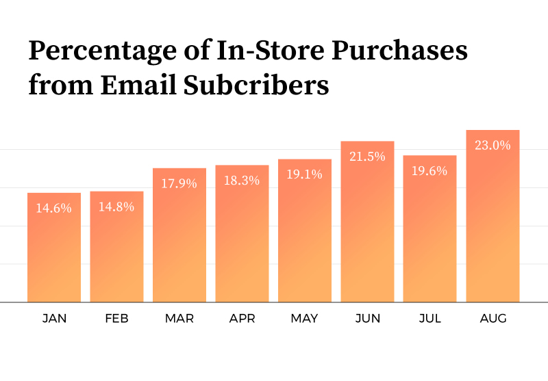 Percentage of In-Store Purchases from Email Subscribers: Chart shows increase from 14.6% to 23.0%.