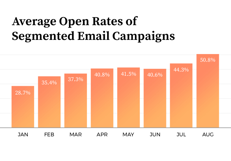 Average Open Rate of Segmented Email Campaigns: Chart shows increase from 28.7% to 50.8% email open rate.
