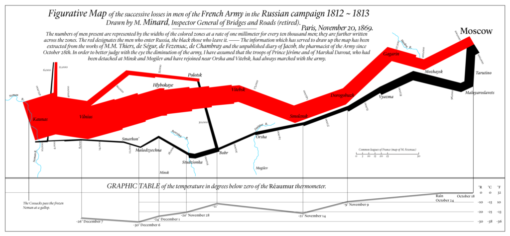 English translation of Charles Joseph Minard map of Napolean's Russia Campaign of 1812-1813